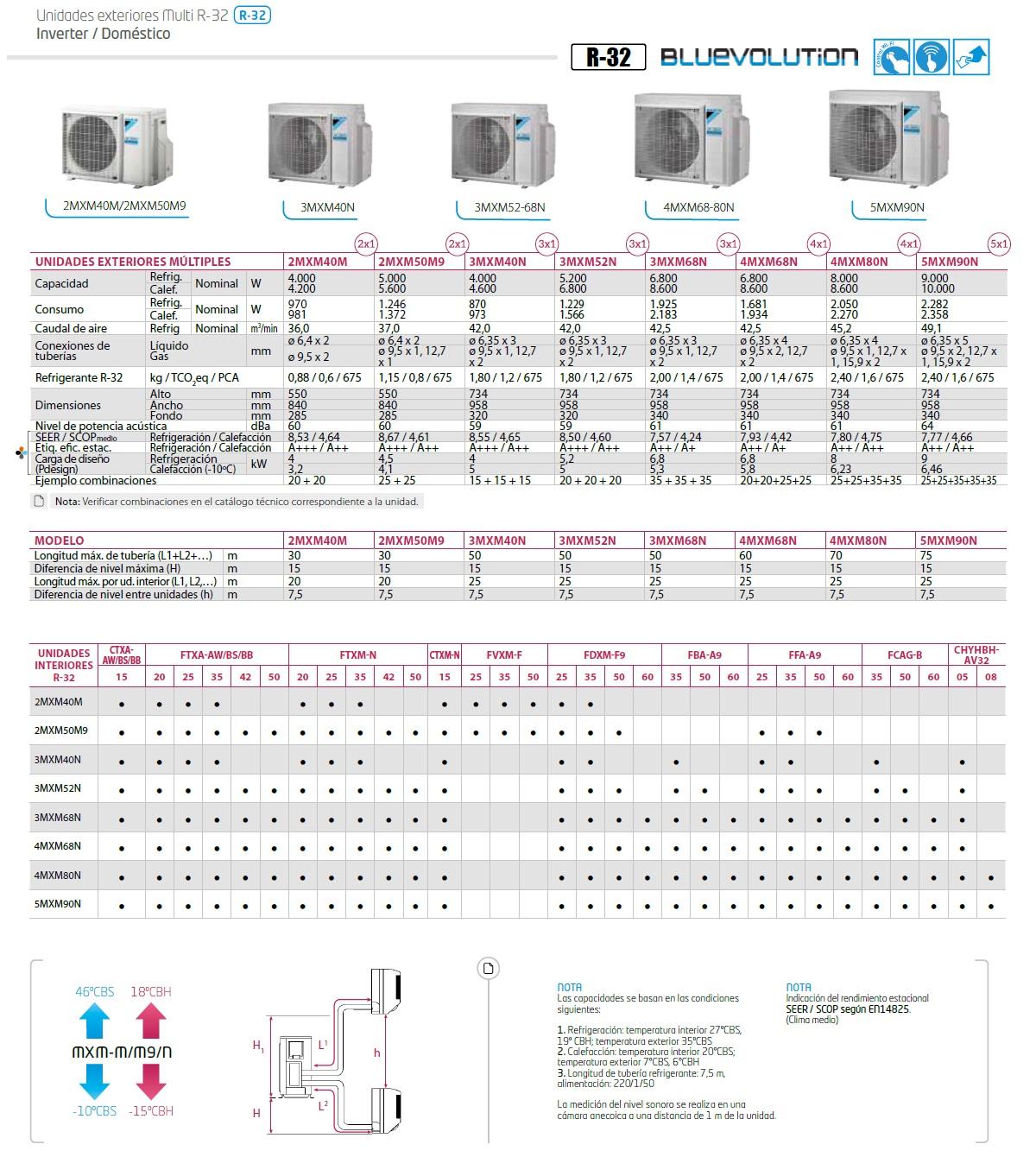Aire acondicionado Daikin Cuatro 9+9+9+9 Emura FTXJ-MS 4MXM68N