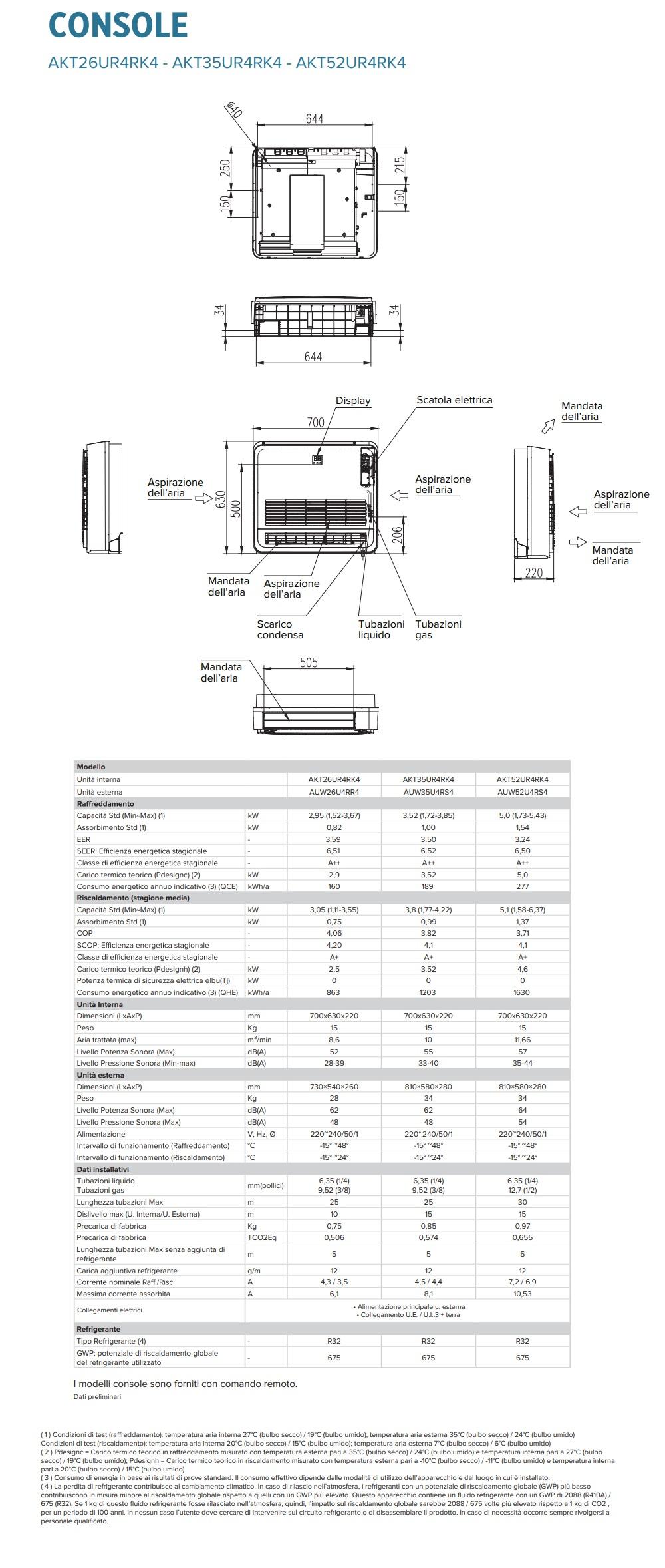 Aire acondicionado Hisense Mono Split 18000 Btu Console 220v